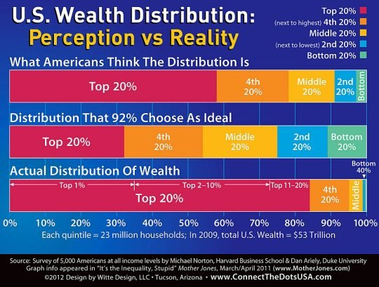 wealth in america To address wealth disparities, urban institute research helps decisionmakers understand what's driving the gaps  the racial wealth gap in america march 25.